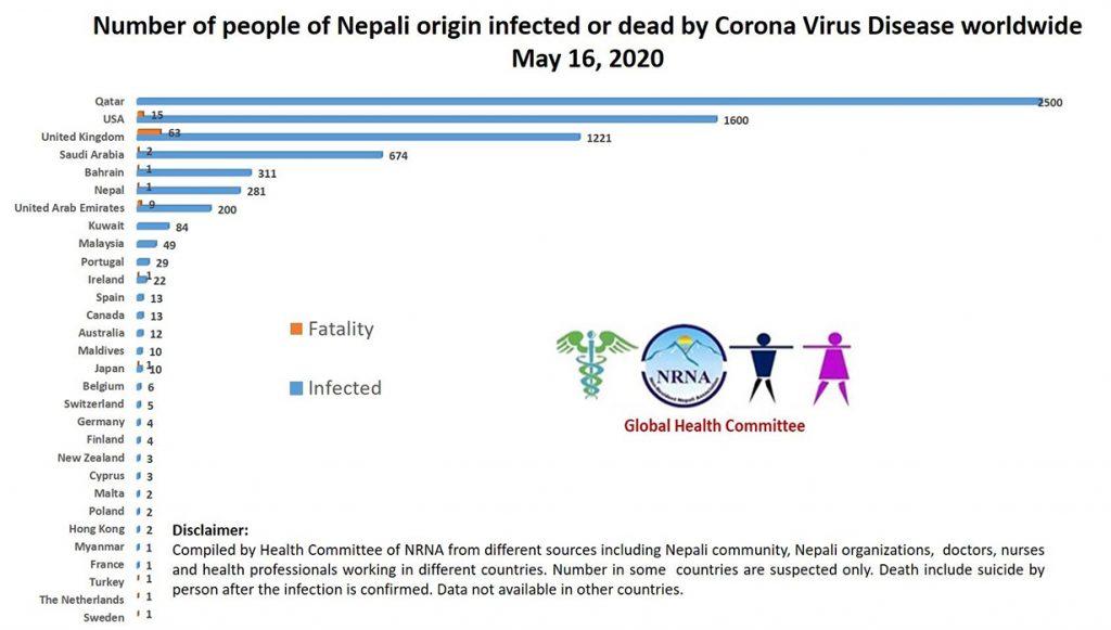 worldwide Death of Nepali by Corona
