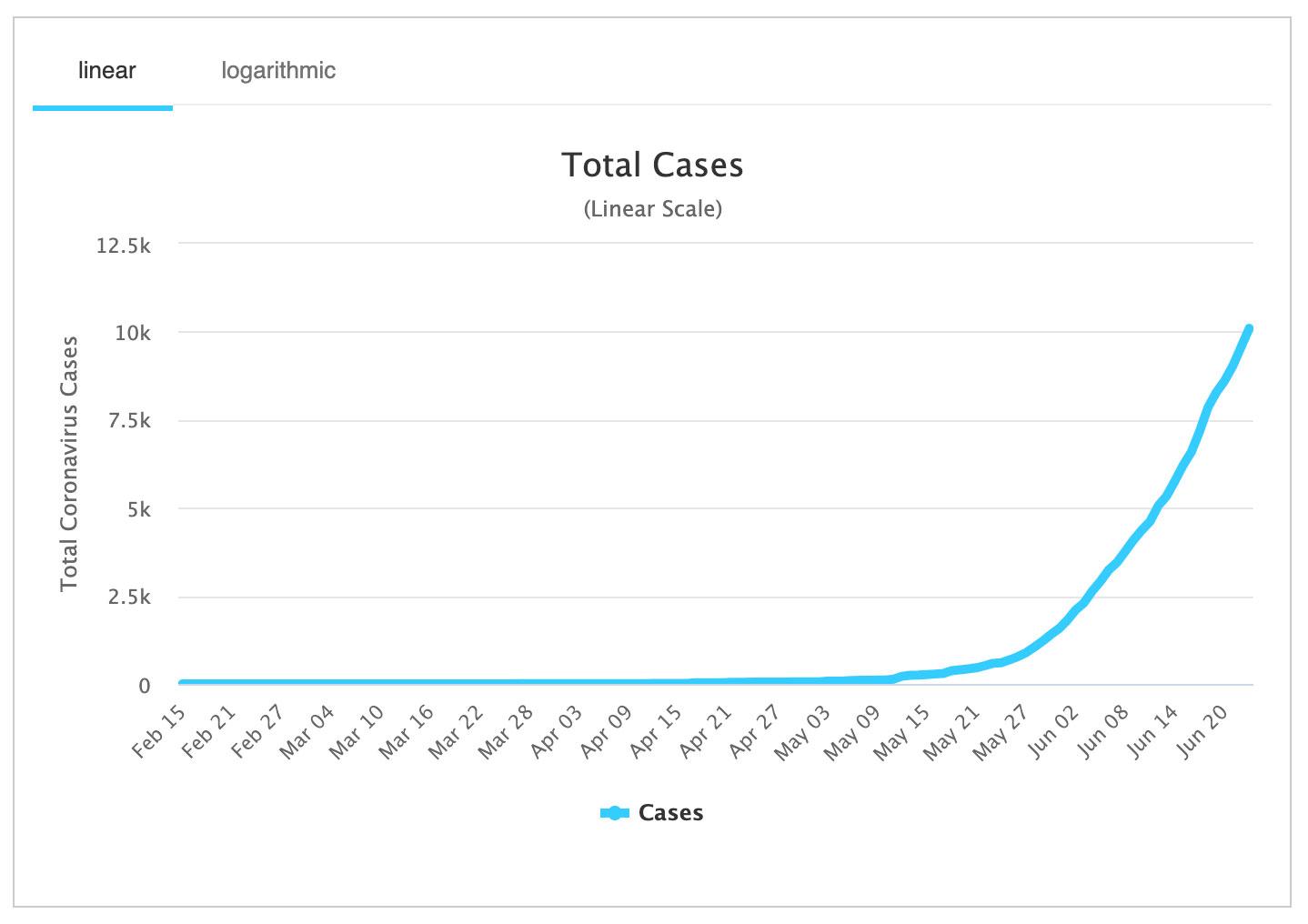 covid graph linear